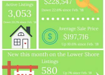 Inventory Up Slightly, Sales Remain Stagnant on Lower Shore