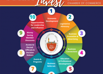 Ten Reasons to Invest in the Salisbury Area Chamber of Commerce
